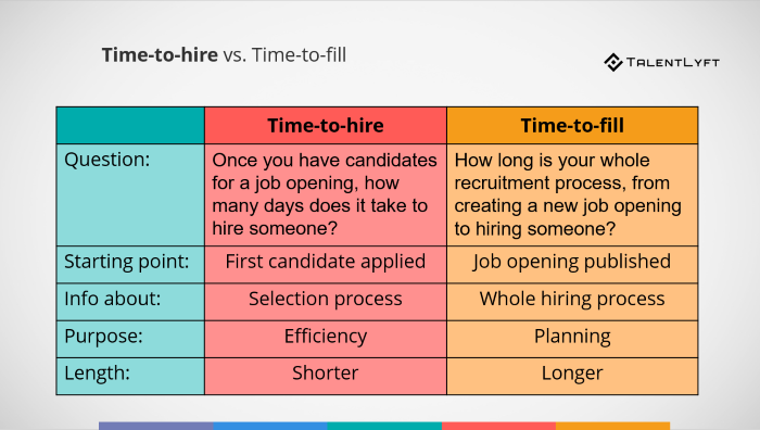 Recruitment Metrics: Time-to-hire