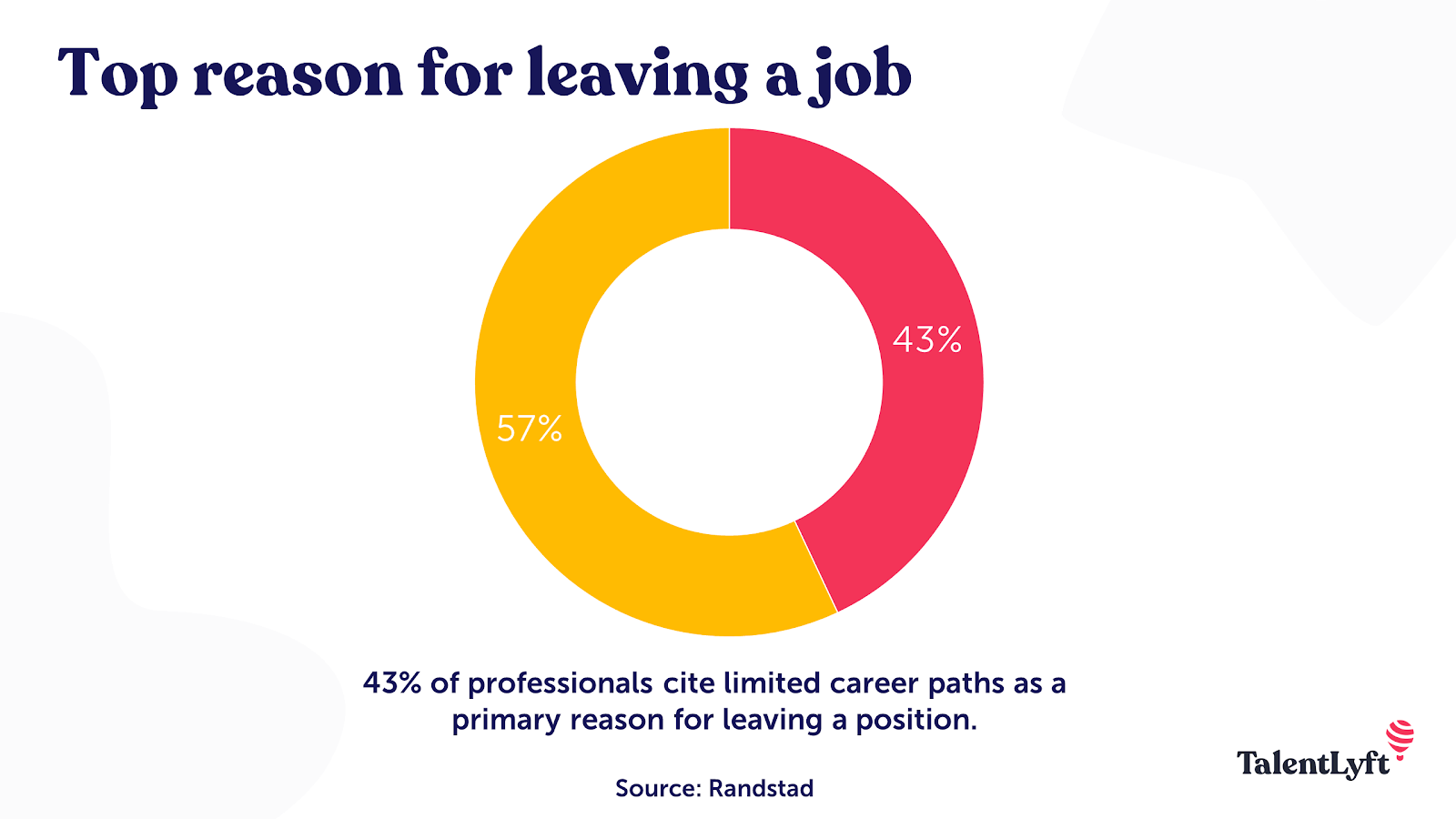 Key reason for leaving a job statistic