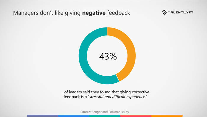 Negative-employee-feedback-statistics