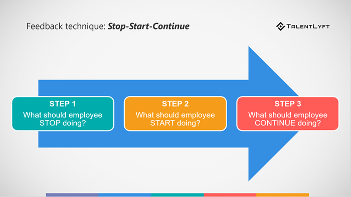 Giving-negative-feedback-start-stop-continue-technique