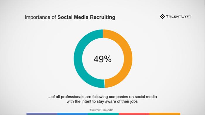 Importância do recrutamento de mídias sociais