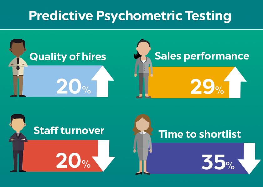 Psihometrijsko testiranje