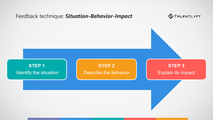 Giving-negative-feedback-situation-behavior-impact-technique