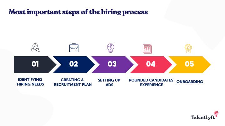 steps of the hiring process