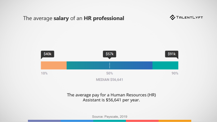 Average-salary-human-resources-professional