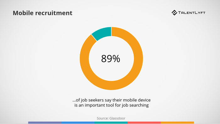 Mobile-recruitment-statistic