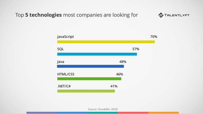top-5-technologies-companies-are-looking-for-in-tech-candidates