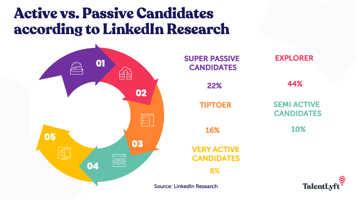 active vs. passive candidats linkedin