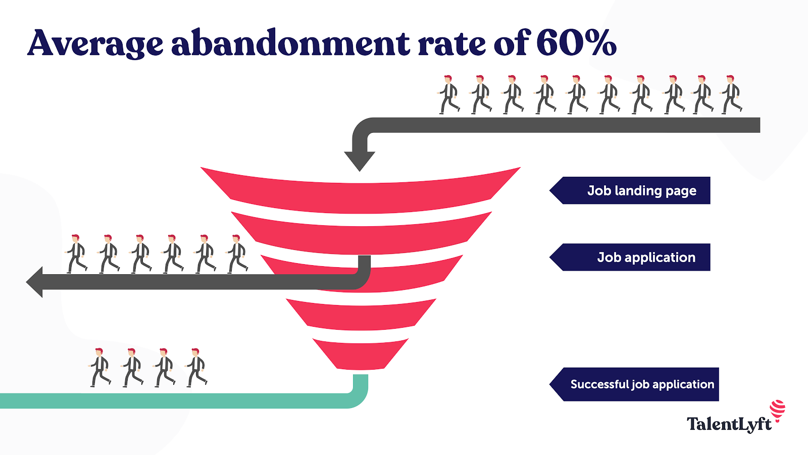 Average abandonment rate on career sites