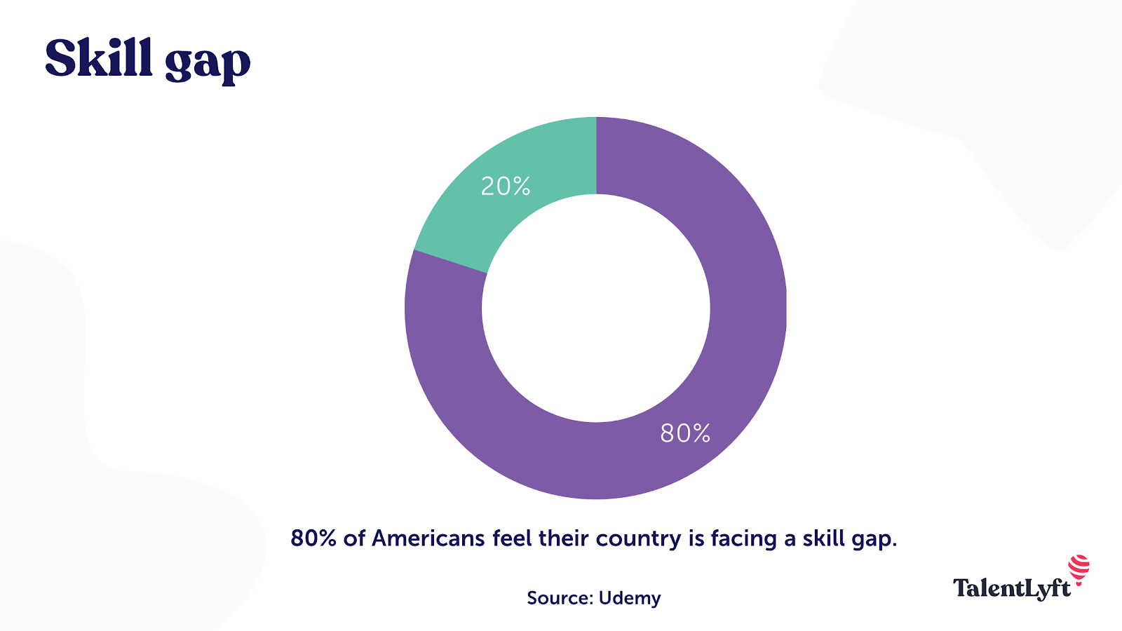 Skill gap statistic