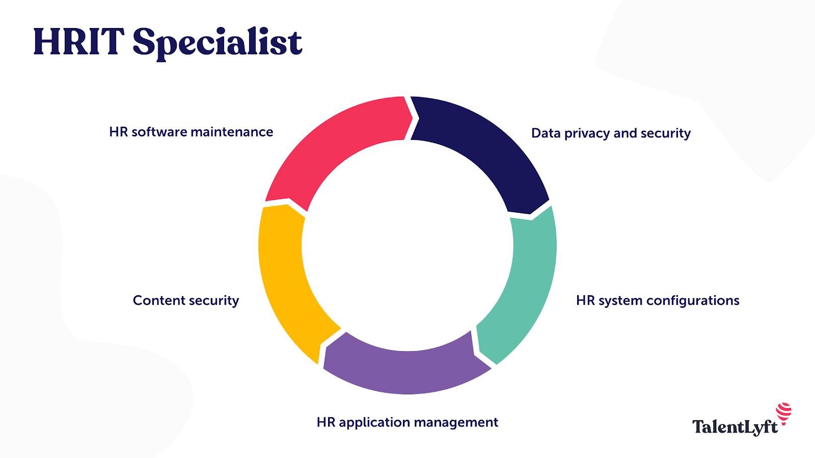 HRIT specialist future HR roles