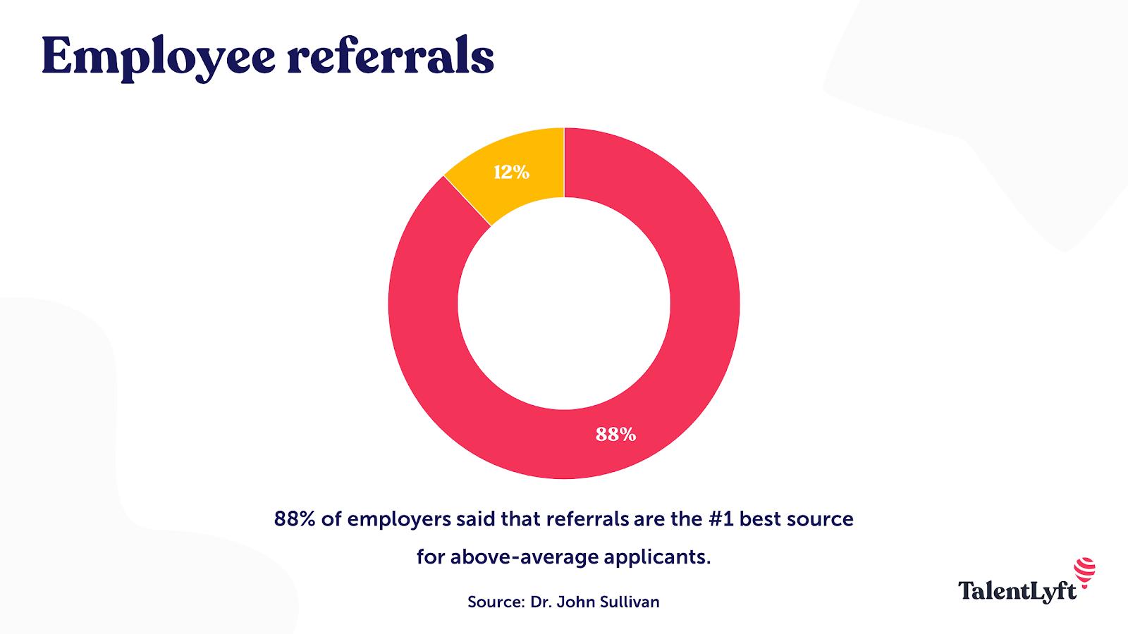 Employee referrals statistic