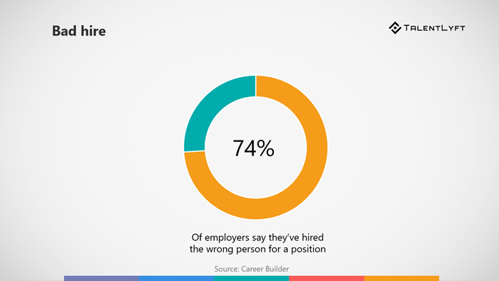 Prevalence-of-bad-hire-reason-to-improve-the-hr-recruiters-relationship