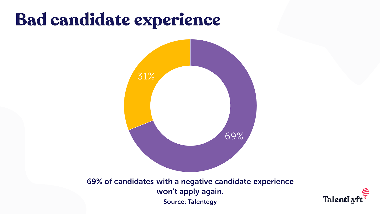 Bad candidate experience