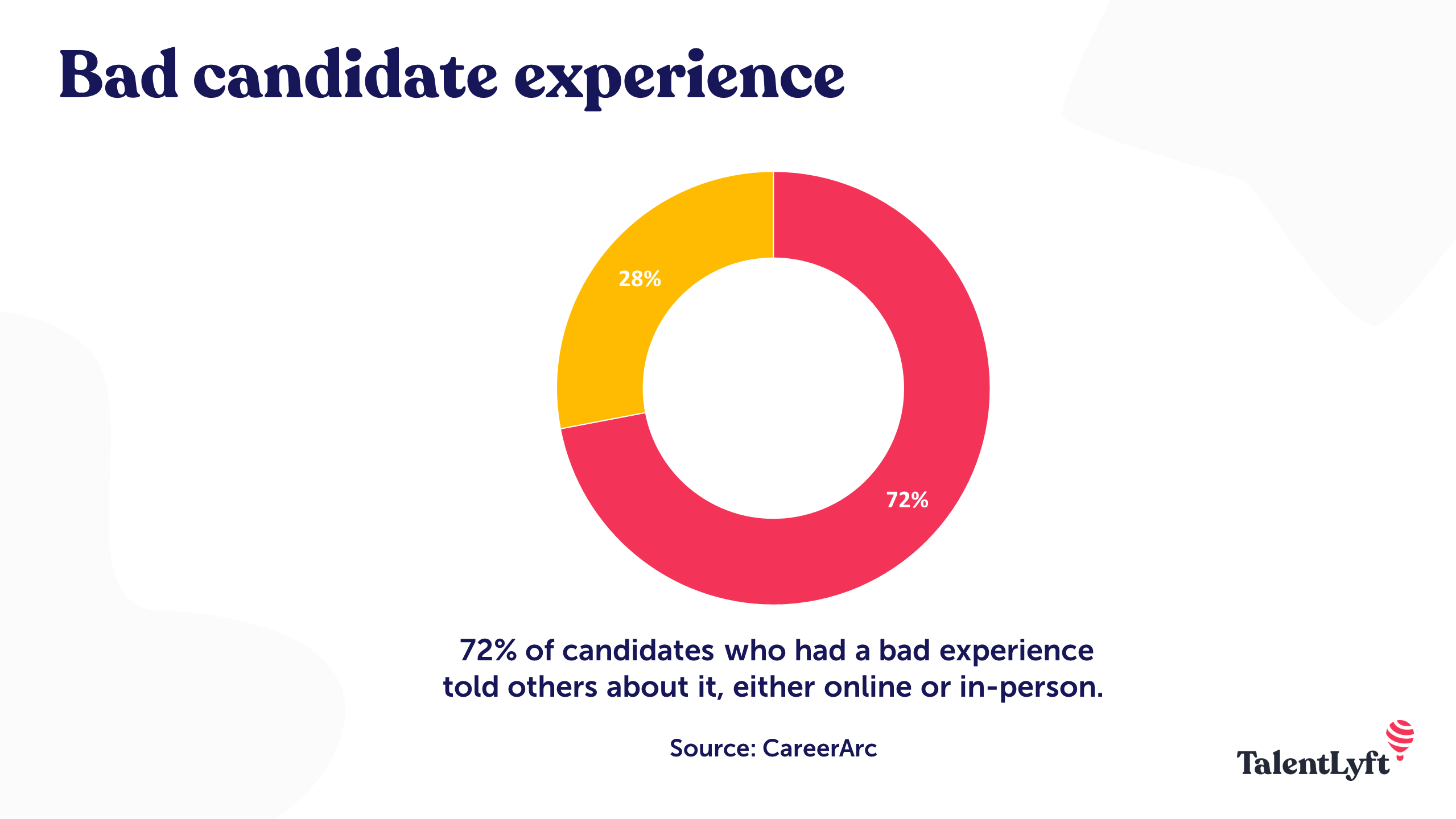 Negative candidate experience statistic