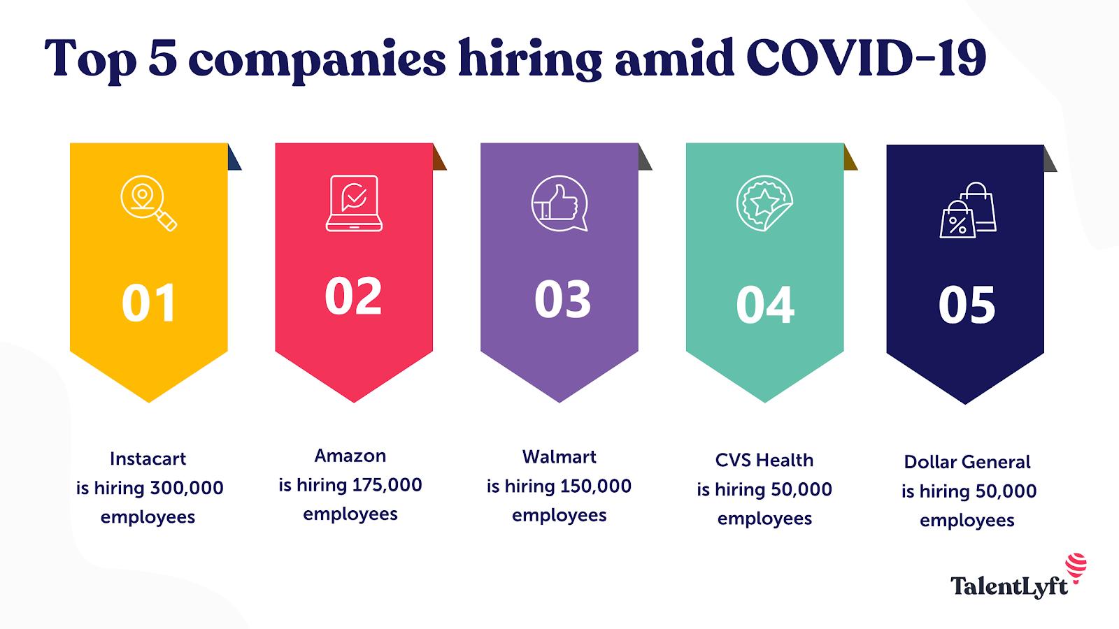 Companies hiring amidst COVID-19
