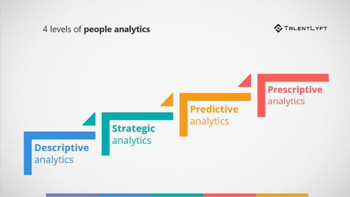 4-levels-of-people-analytics