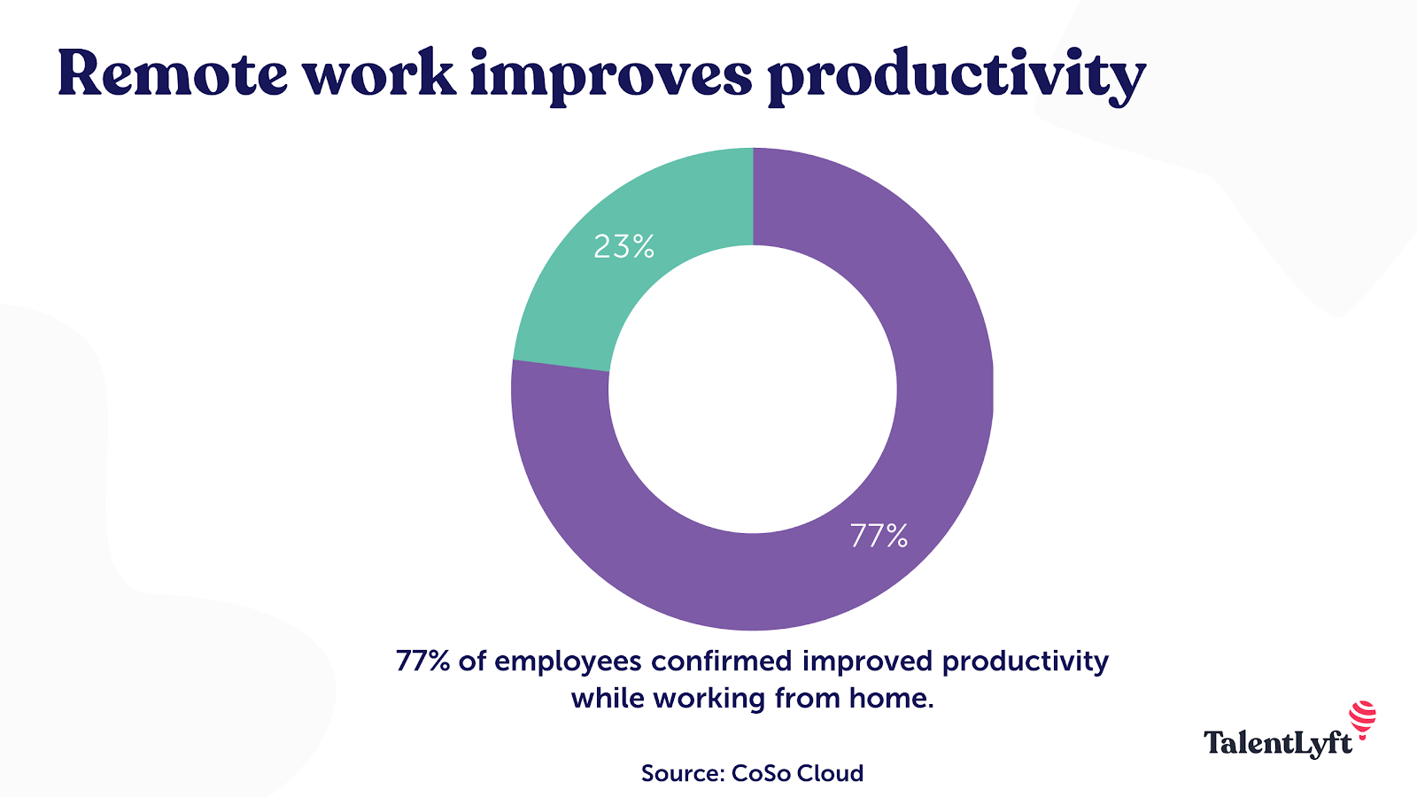 Remote work improves employee productivity