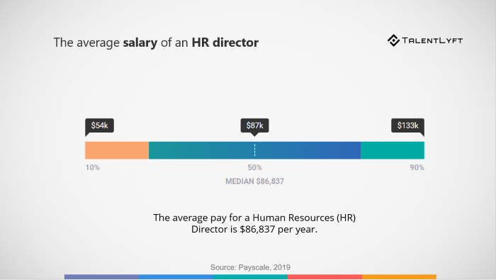 Average-salary-human-resources-director