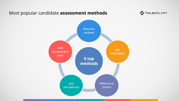 Most-popular-candidate-assessment-methods