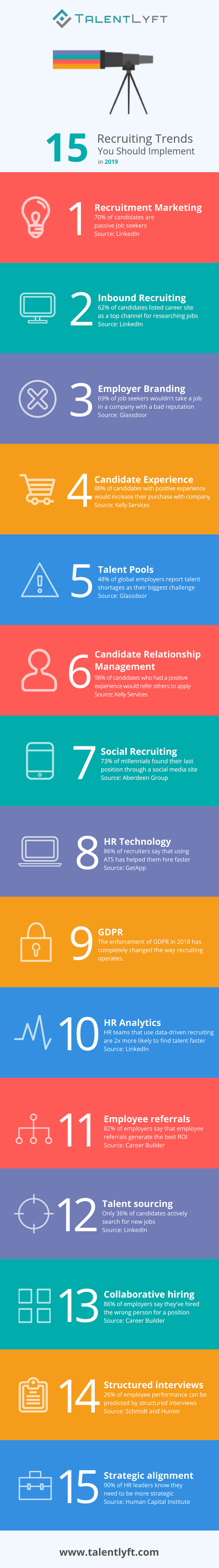 15 recruiting trends to implement in 2019