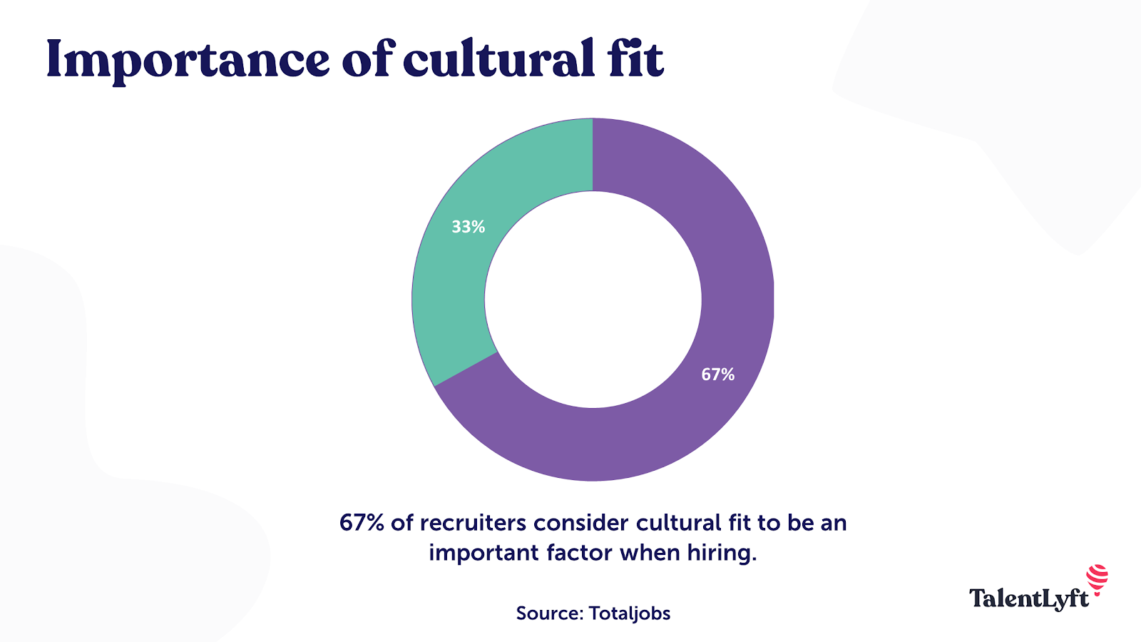 Importance of cultural fit