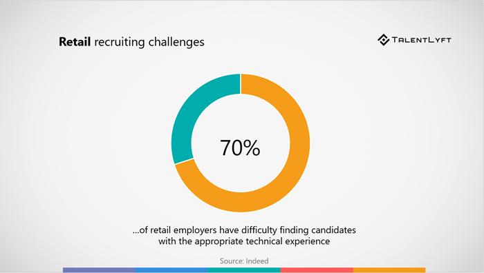 retail-recruiting-challenge