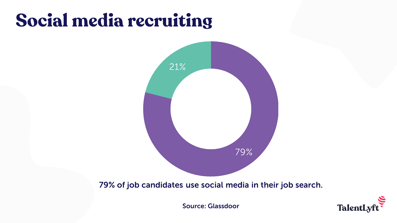 Social media - best source of hire