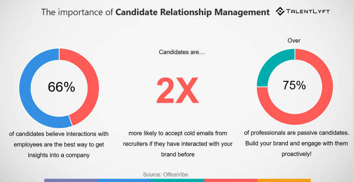 Best-Recruitment-Tools- 2019-candidate-relationship-management-software-