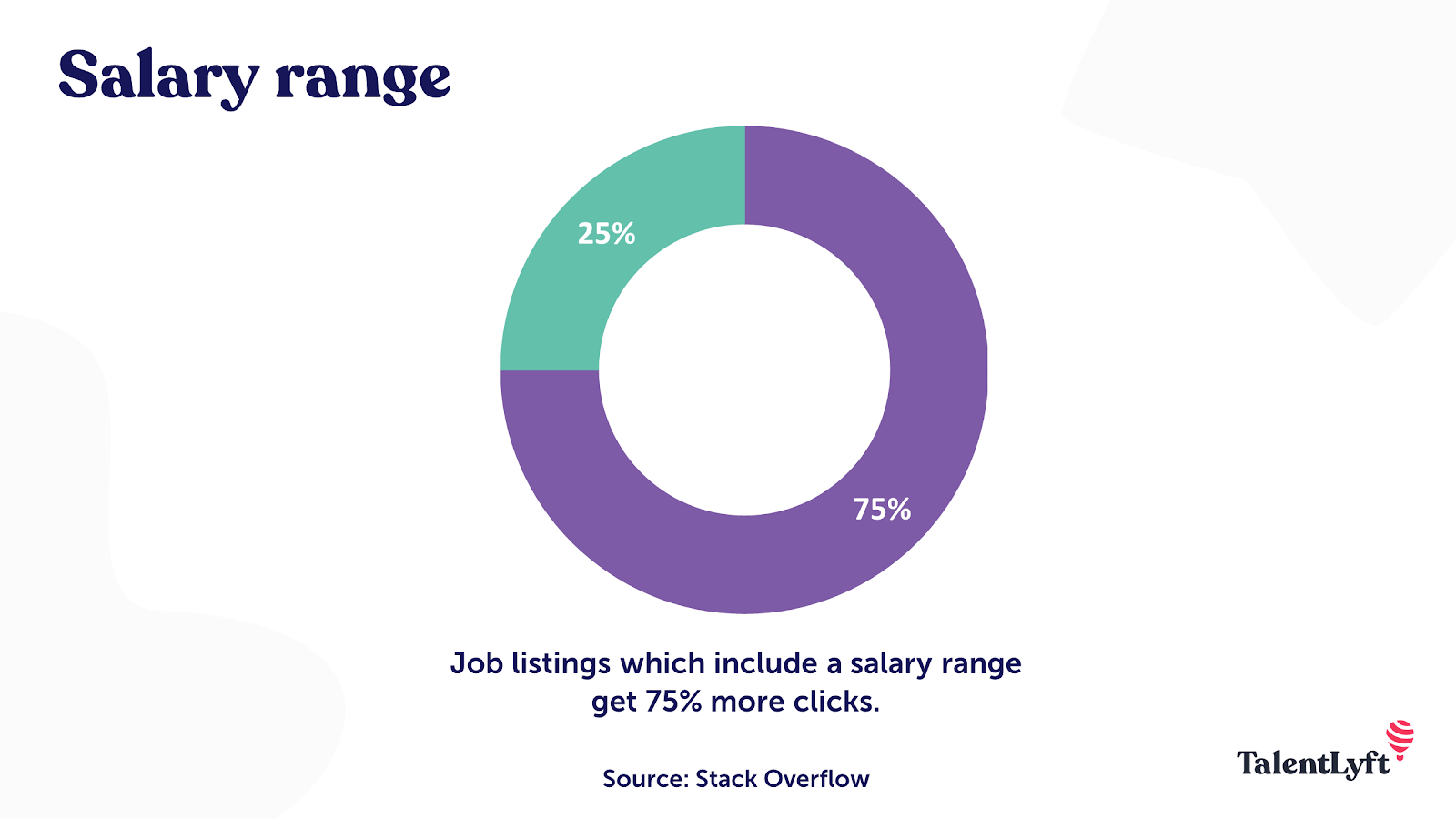 Include a salary range in your job ad