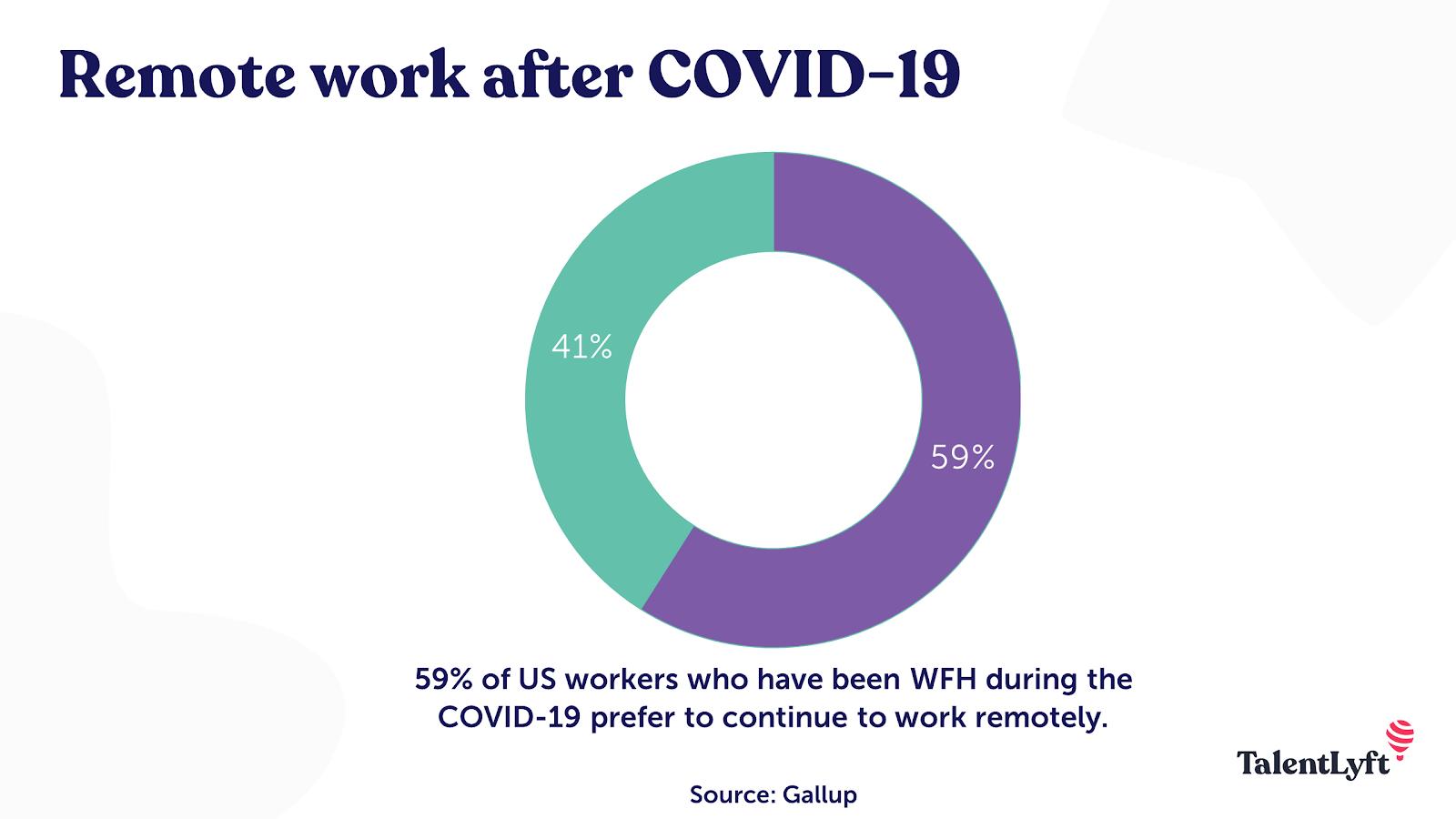 Remote work prevalence