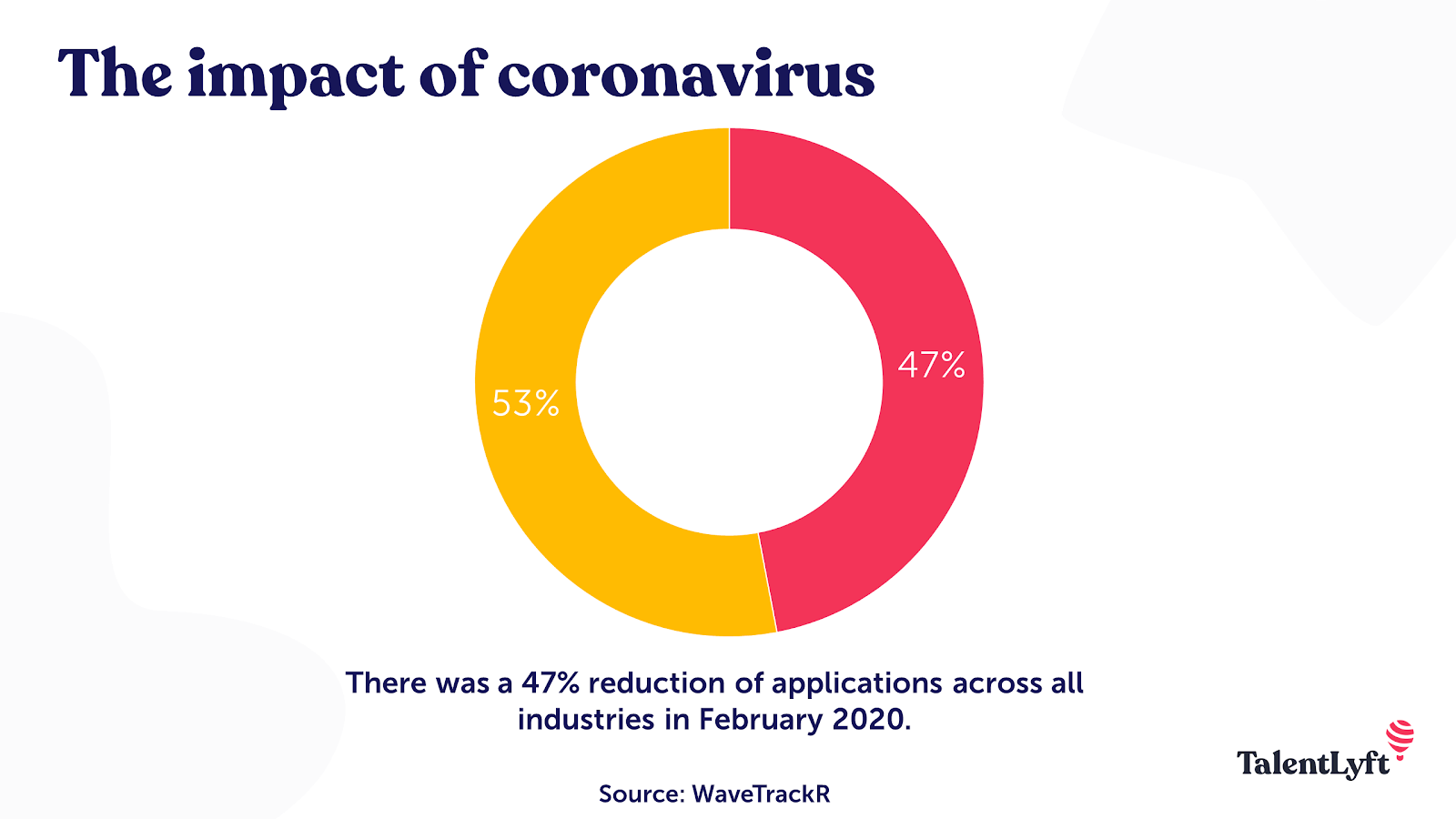 Impact of coronavirus of job market and hiring