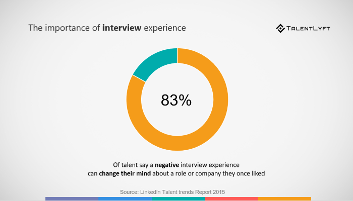 the-advantage-of-structured-interview-better-canidate-experience