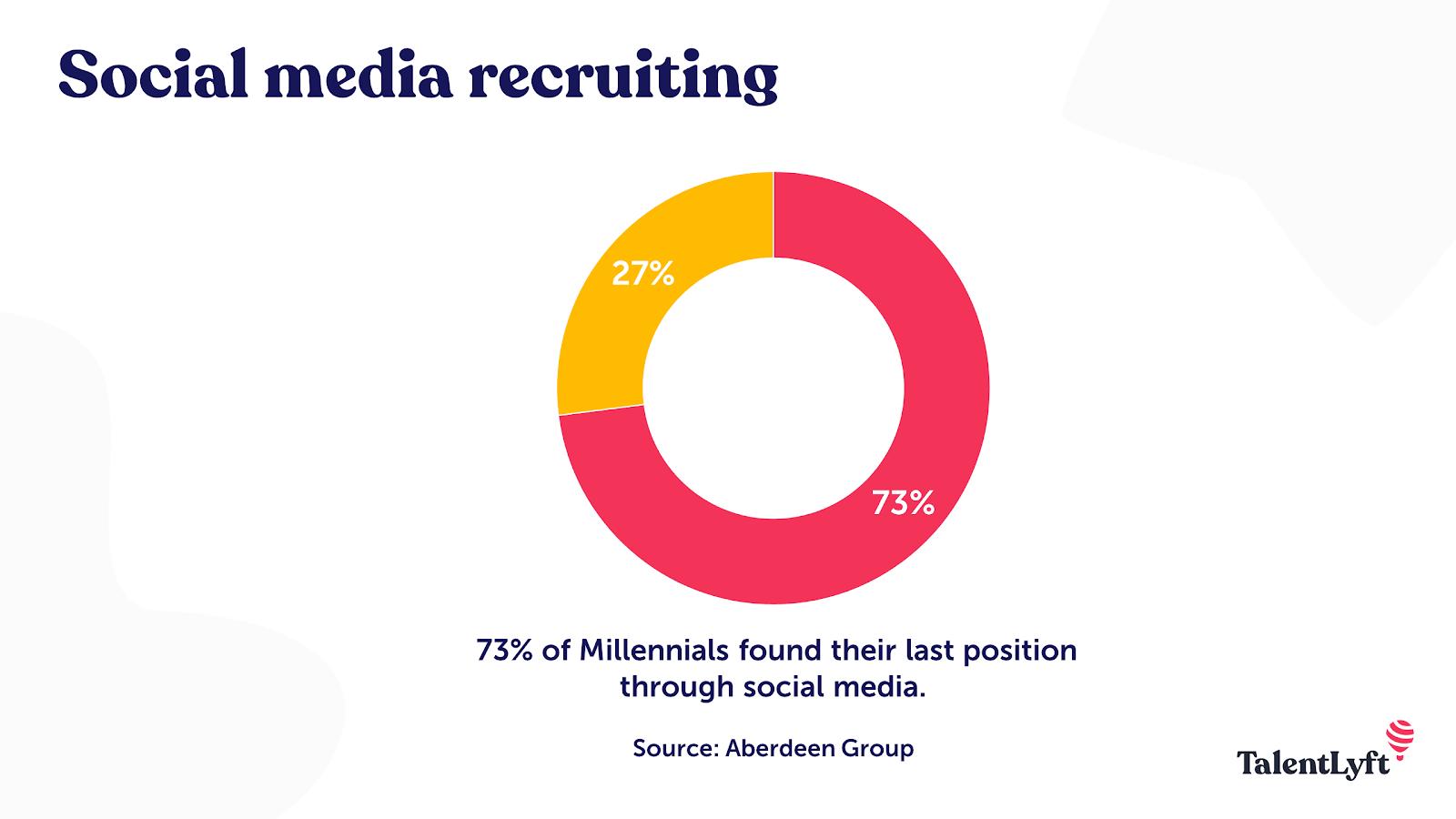 Social media recruiting statistic
