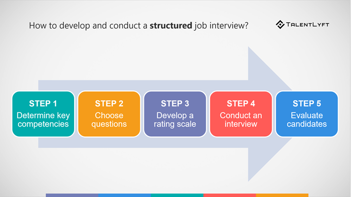 How-to-develop-conduct-sturctured-interview