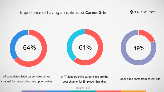 career-site-recruitment-marketing