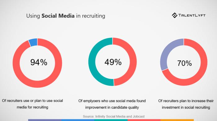 Social-media-recruiting-statistic