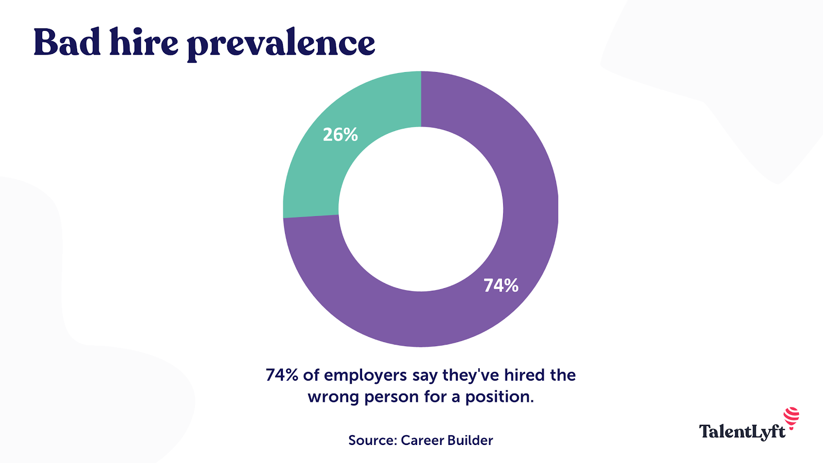 Bad hire statistic
