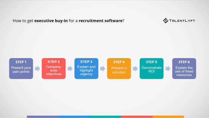 How-to-get-executive-buy-in-for-recruitment-software
