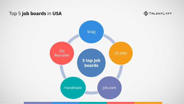 Top-5-job-boards-in-USA