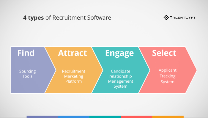 Types-of-recruitment-tools