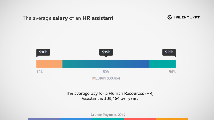 Average-salary-human-resources-assistant