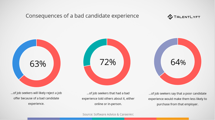 consequences-of-a-bad-candidate-experience-for-attracting-retaining-candidates
