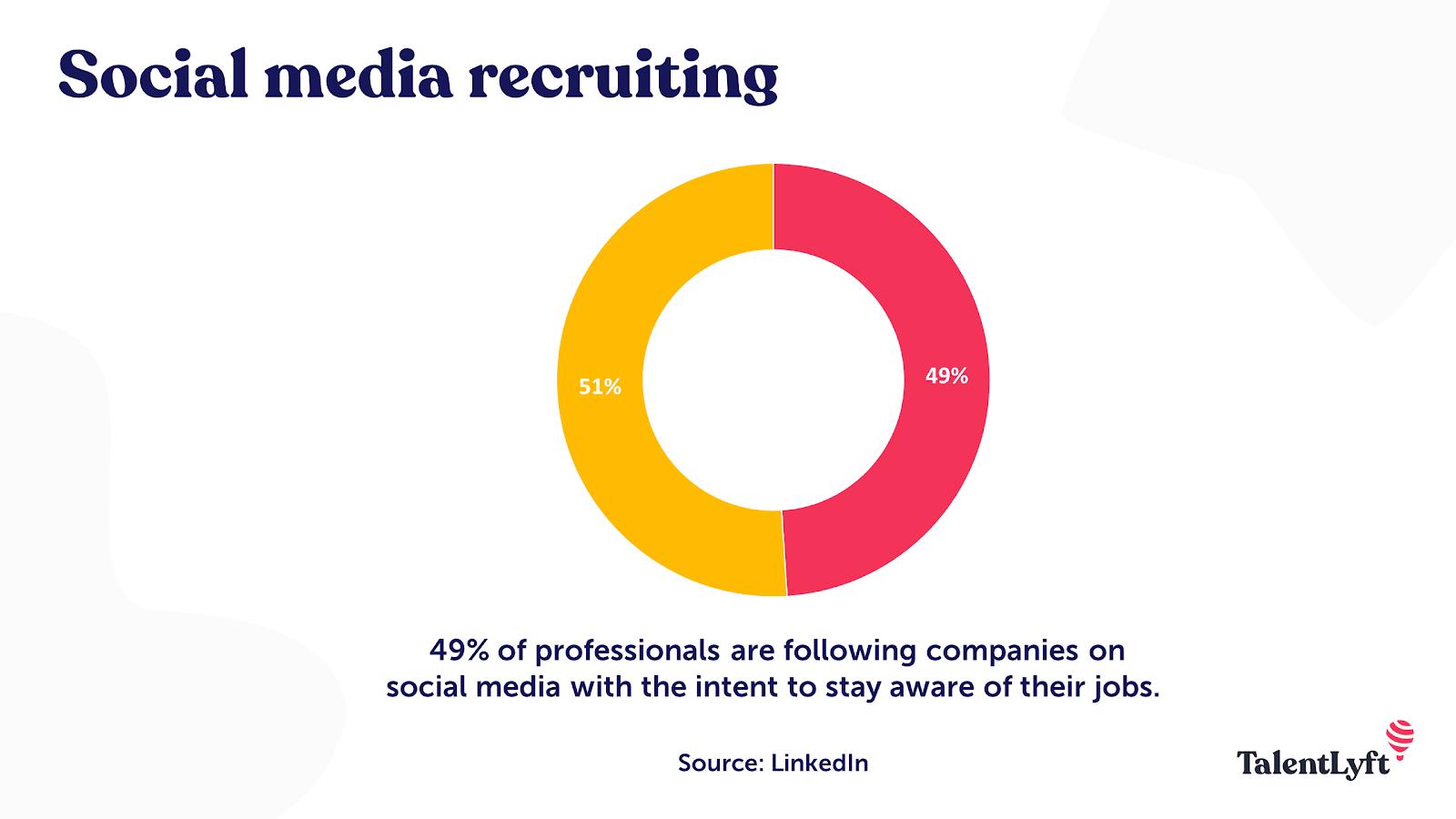 Social media recruitment statistic