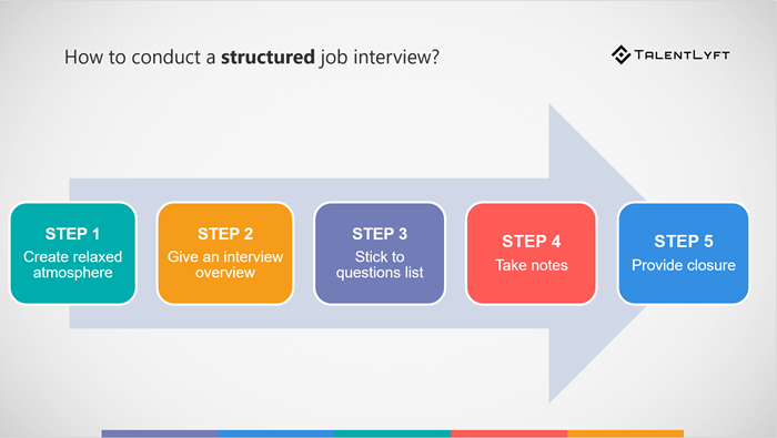 How-to-conduct-a-structured-job-interview