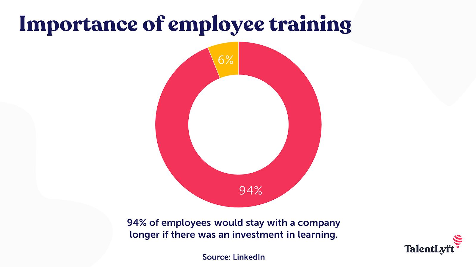 Employee training importance