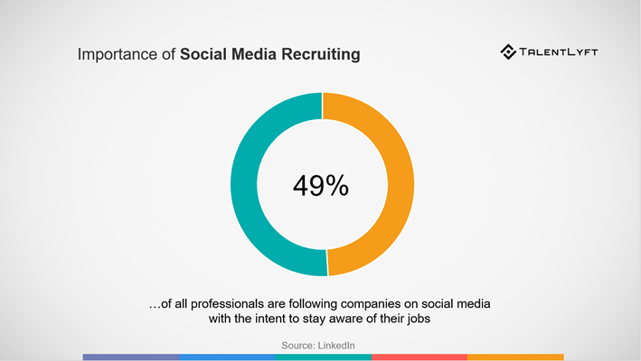 Talent-acquisition-social-media-recruiting-importance