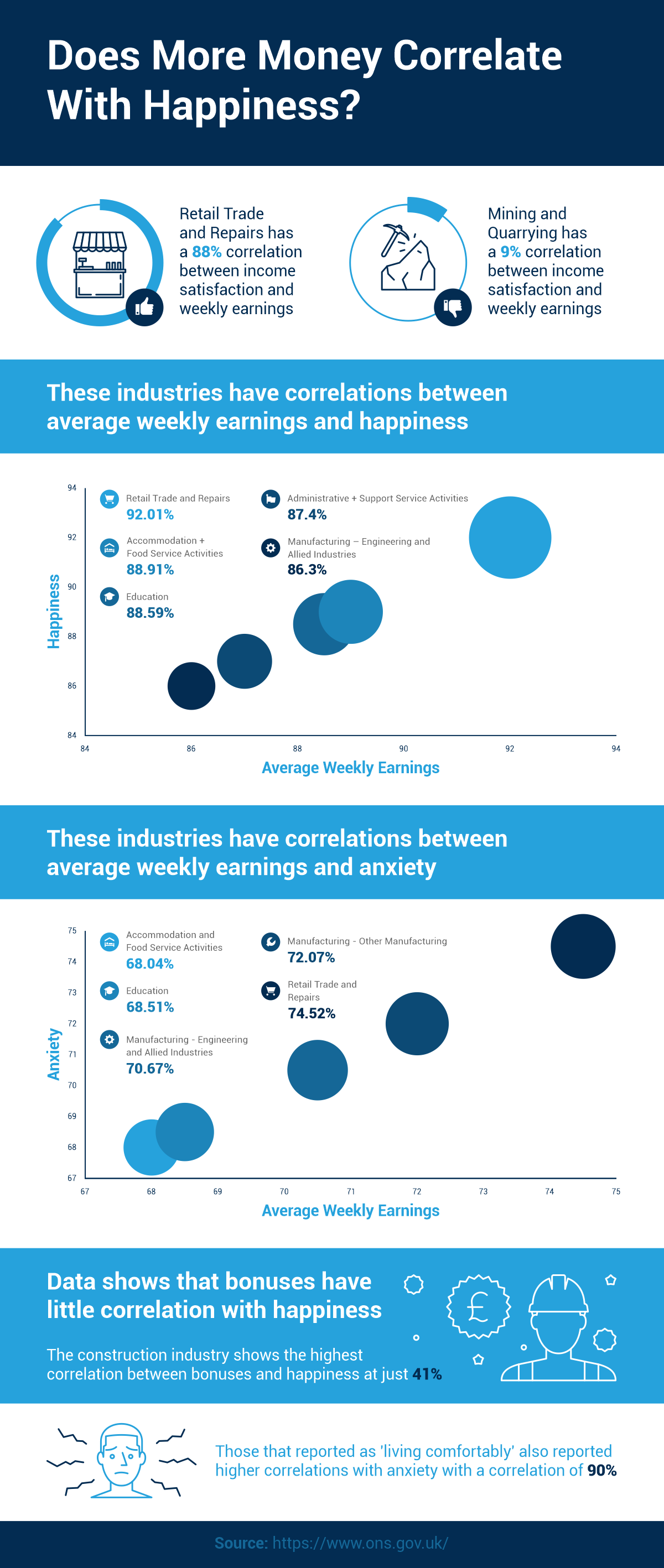 Employee happines and salary correlation infographic