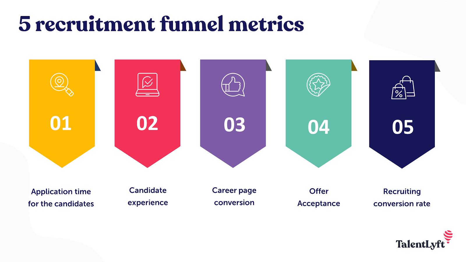 Recruitment funnel metrics