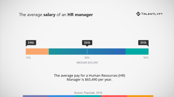 Average-salary-human-resources-manager